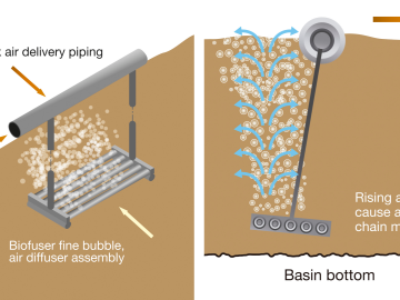 Biofuser Aeration Chain System Design and Assembly